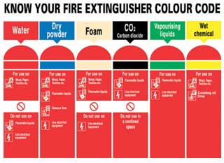 Fire Extinguisher Colours Colour Coded Sign Sp Services